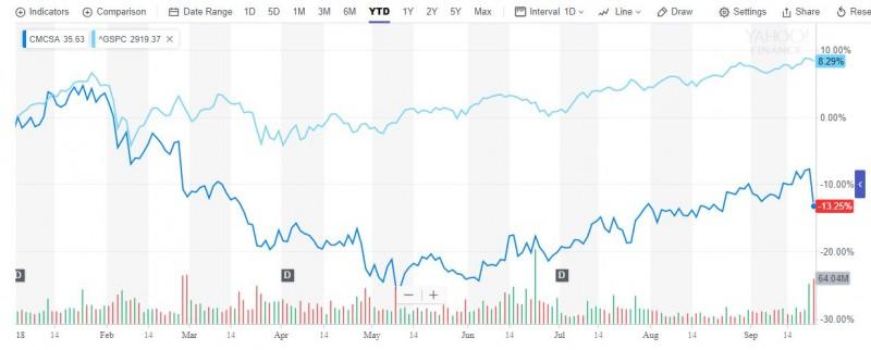 收购天空广播的代价 Comcast债务或达千亿美元